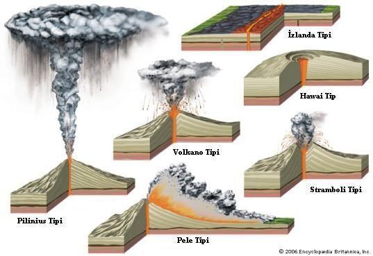 Deprem ve Deprem Türleri