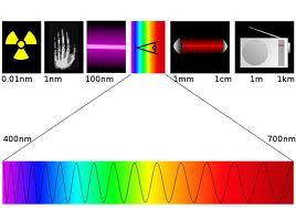 Elektromanyetik Tayf