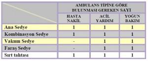 ambulans tipine göre sedye sayısı