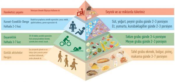 Sağlıklı Yemek ve Fiziksel Aktivite Piramidi