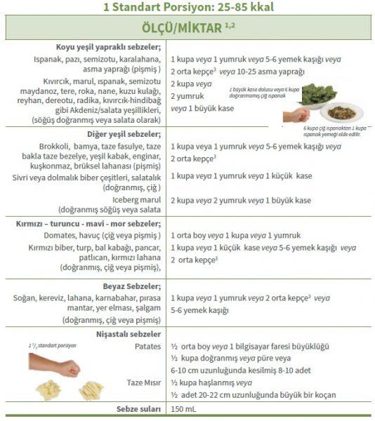 Sebzelerin standart porsiyon ölçüleri ve miktarları