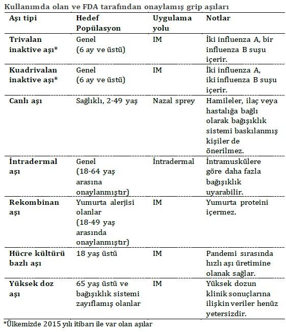 Kullanımda olan ve FDA tarafından onaylamış grip aşıları