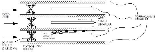 Bir elektrostatik filtrenin kesit görünüşü