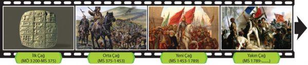 Tarih çağları