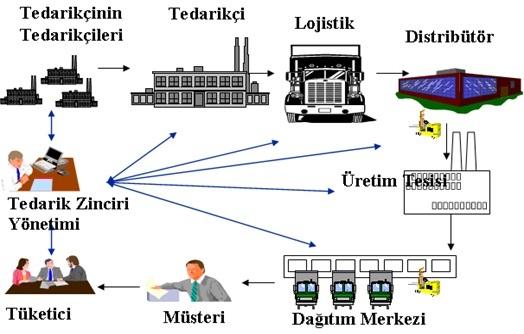 Tedarik zinciri yönetimi