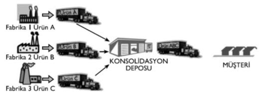 konsolidasyon